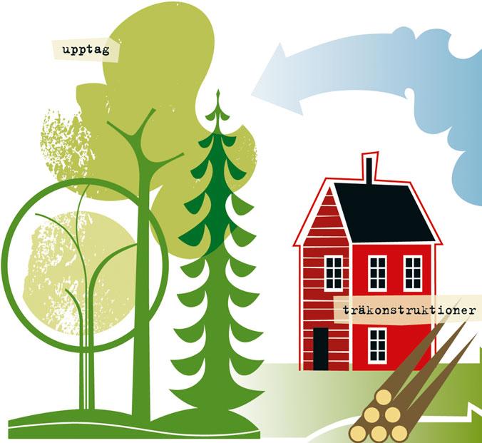Lars Rehnberg | Skogsindustrierna